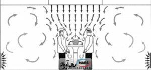 [تصویر:  system-tozie-jaryan-aram-dar-halate-ghaem-300x139.jpg]